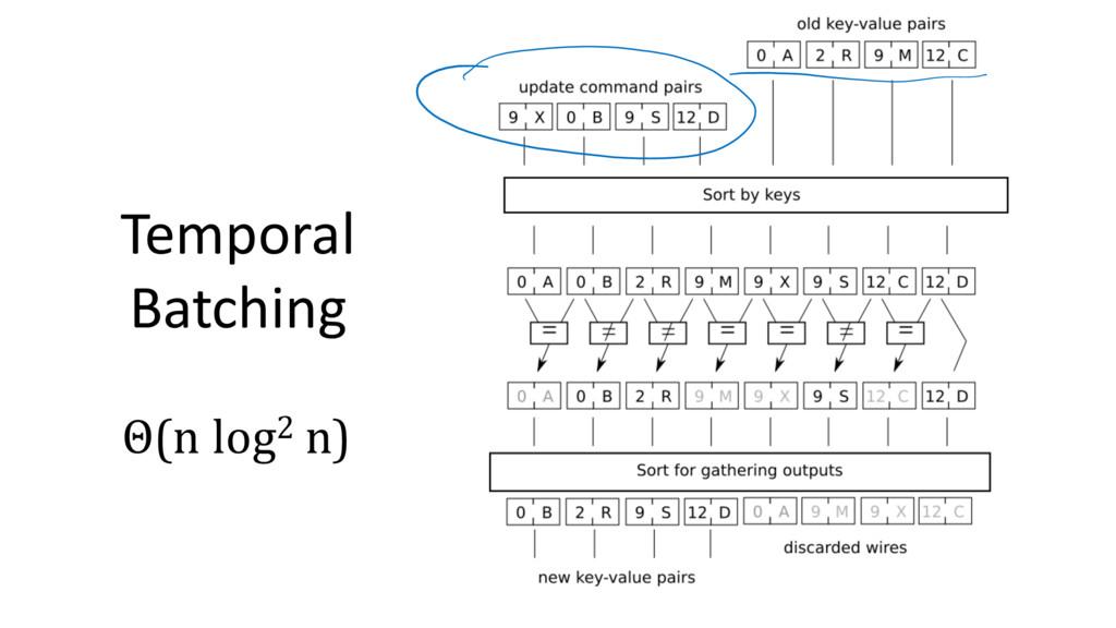 Temporal Batching Θ(n log2 n)