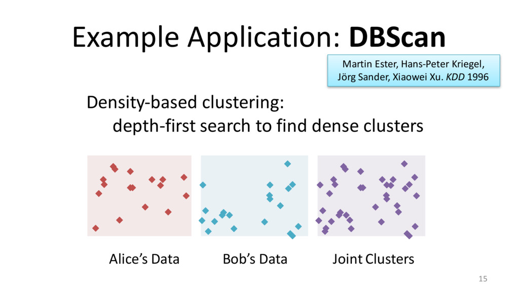 Example Application: DBScan 15 Density-based cl...