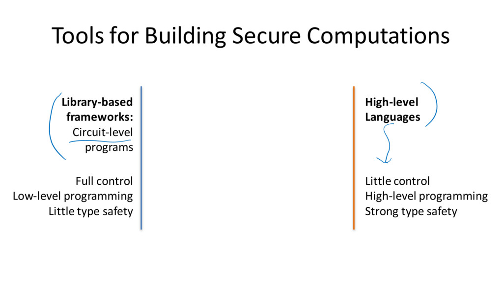 Tools for Building Secure Computations Library-...