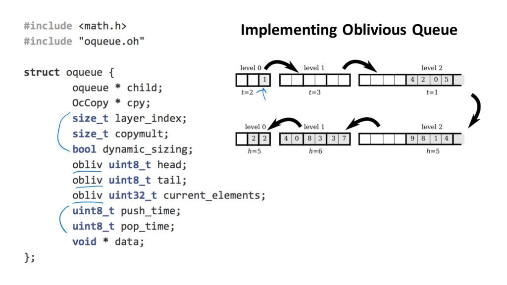 Implementing Oblivious Queue