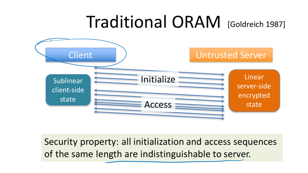 Traditional ORAM Client Untrusted Server [Goldr...