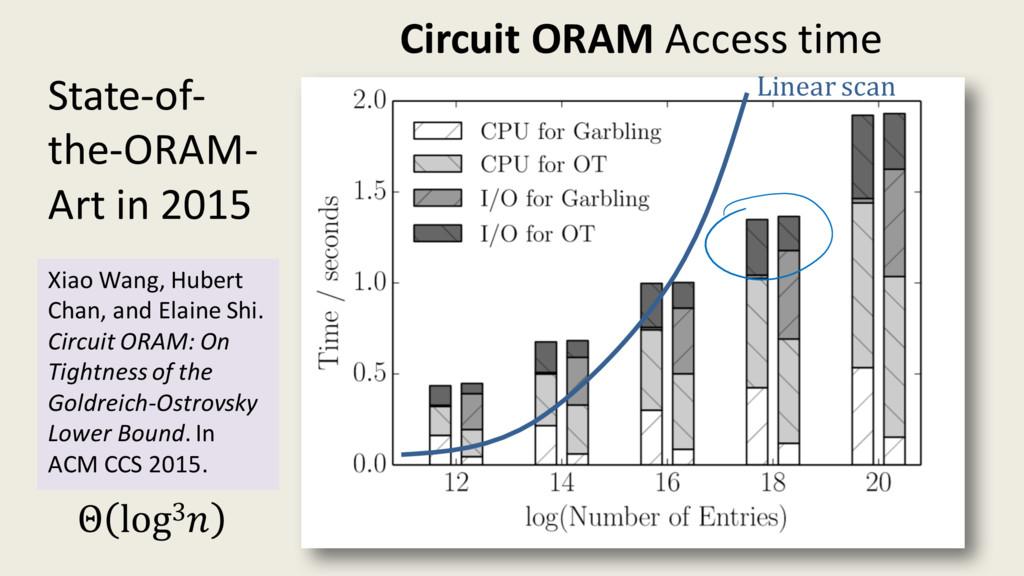 Circuit ORAM Access time Xiao Wang, Hubert Chan...