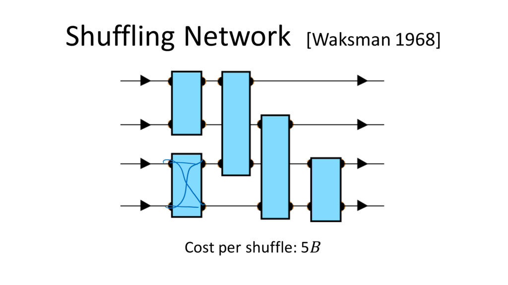 Shuffling Network [Waksman 1968] Cost per shuff...