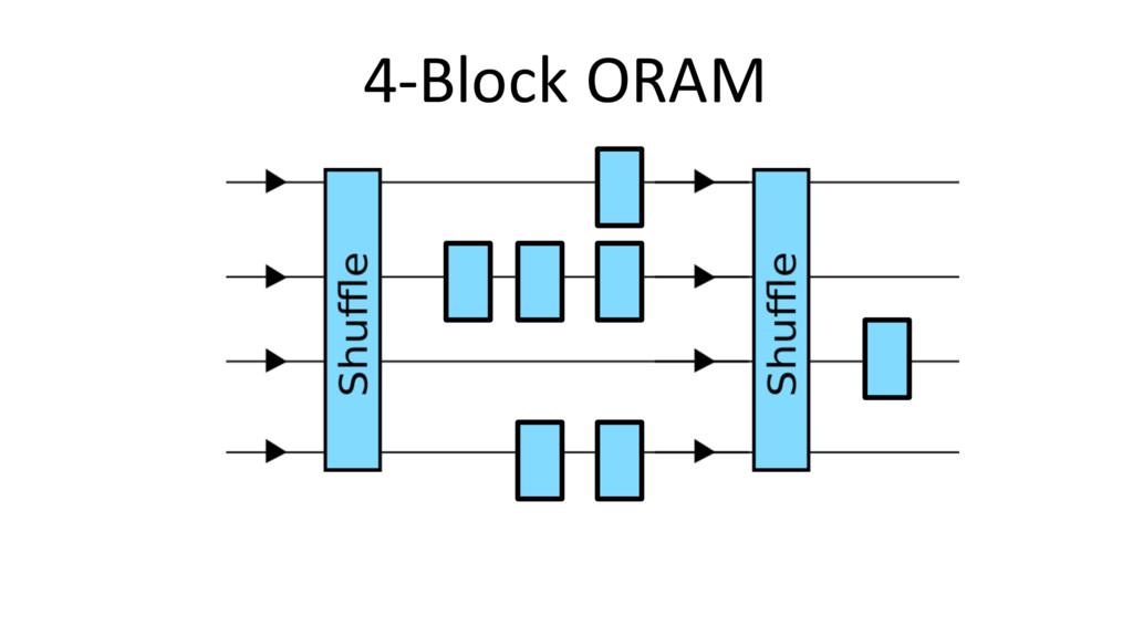 4-Block ORAM