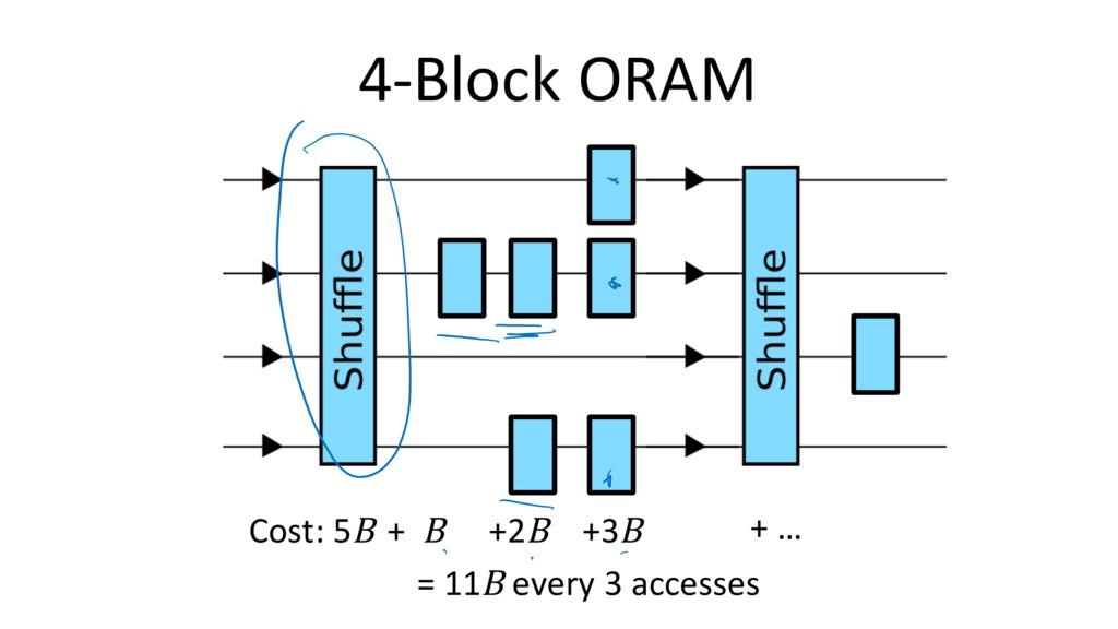 4-Block ORAM Cost: 5B + B +2B +3B + … = 11B eve...