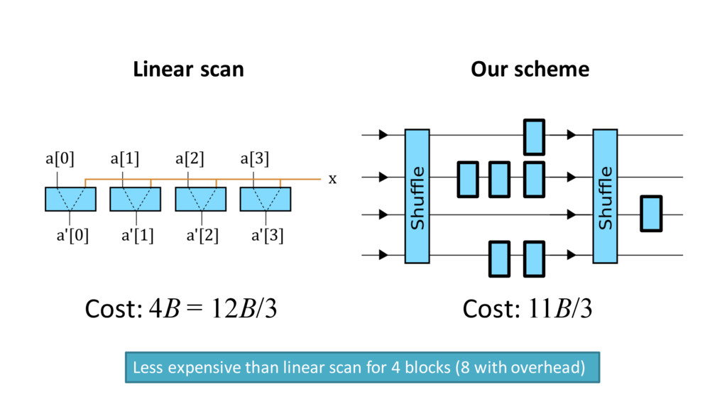 Linear scan Cost: 4B = 12B/3 Our scheme Cost: 1...