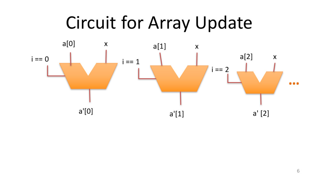 Circuit for Array Update 6 i == 0 a[0] x a'[0] ...