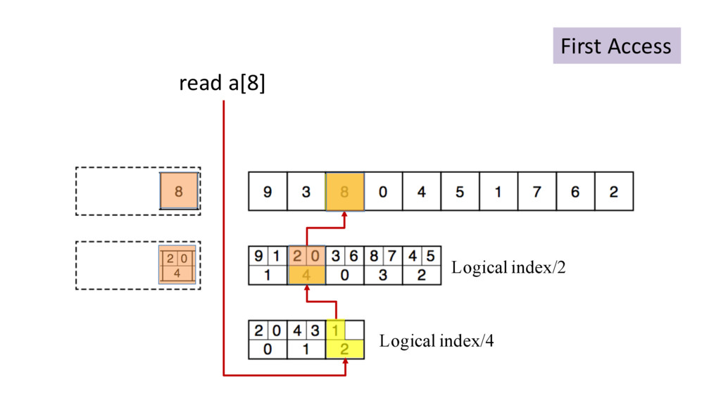 Logical index/4 Logical index/2 read a[8] First...
