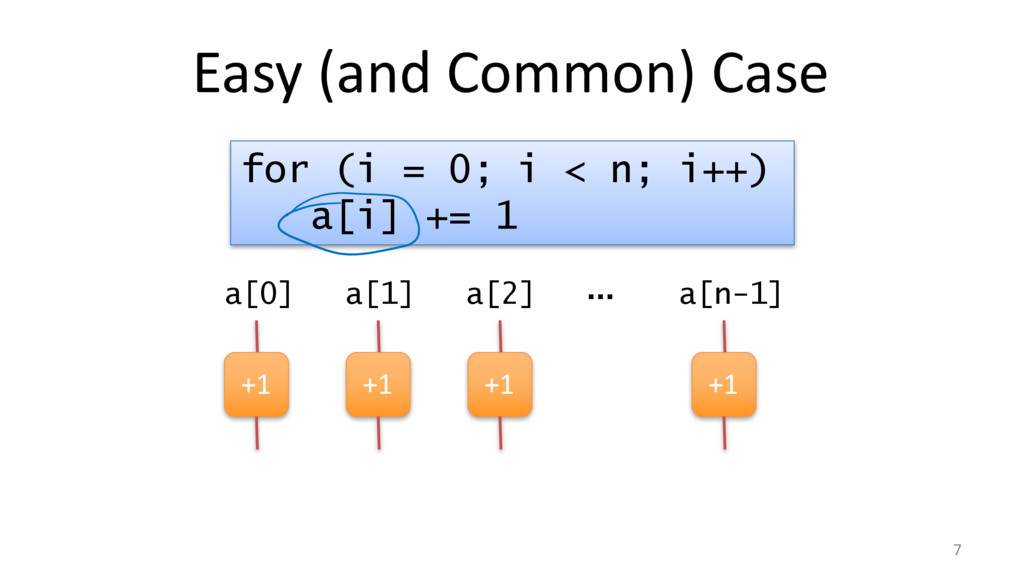 Easy (and Common) Case 7 for (i = 0; i < n; i++...