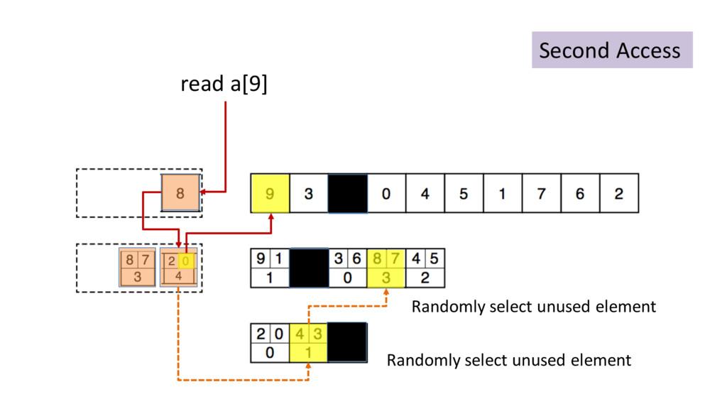 Second Access read a[9] Randomly select unused ...
