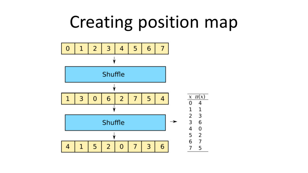 Creating position map