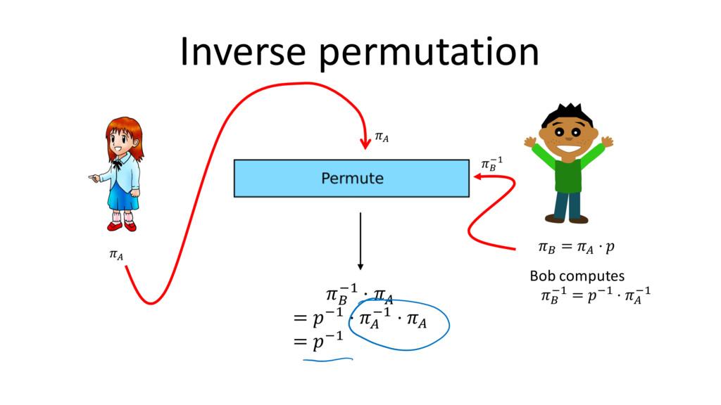 Inverse permutation 8 Bob computes ; => = => ⋅ ...
