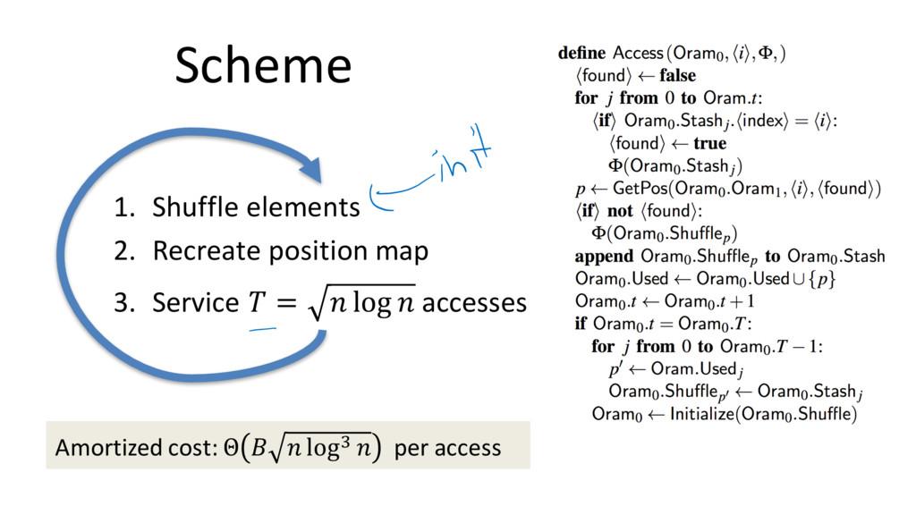 Scheme 1. Shuffle elements 2. Recreate position...