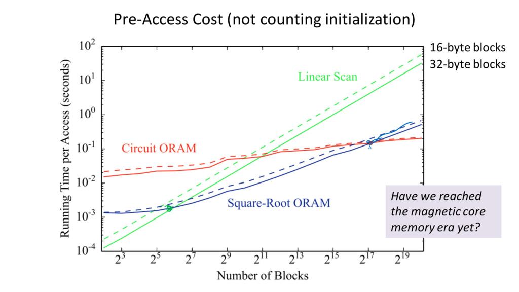 16-byte blocks 32-byte blocks Pre-Access Cost (...