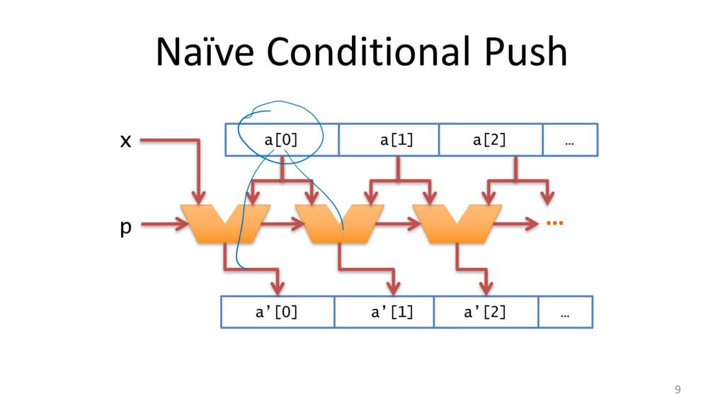 Naïve Conditional Push 9 … p x a[0] a[1] a[2] …...