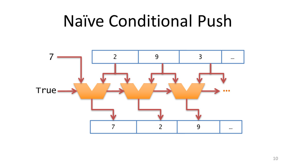 Naïve Conditional Push 10 … True 7 2 9 3 … 7 2 ...