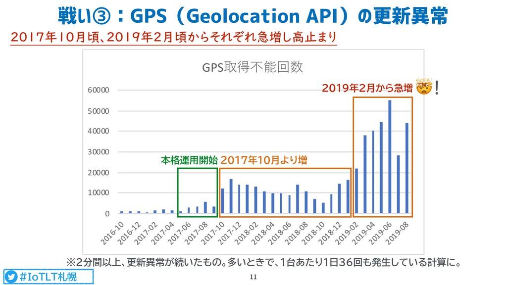 #IoTLT札幌 2017年10月頃、2019年2月頃からそれぞれ急増し高止まり 戦い③:GP...