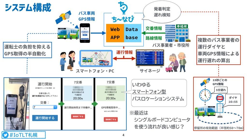 #IoTLT札幌 システム構成 4 Data base Web APP 発着判定 遅れ検...