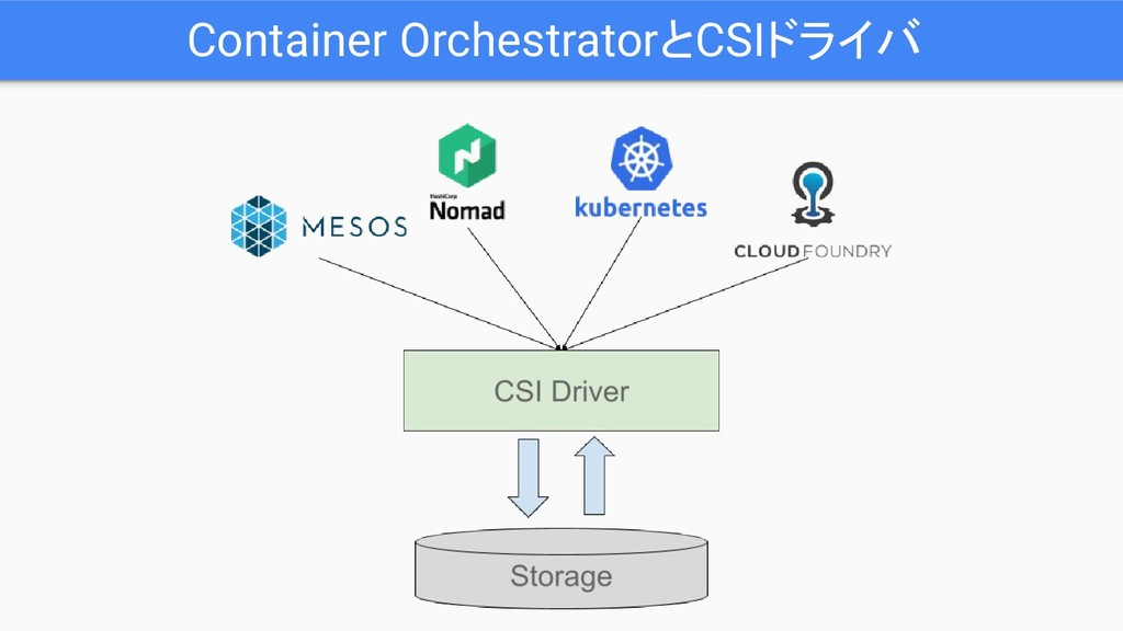 Container OrchestratorとCSIドライバ