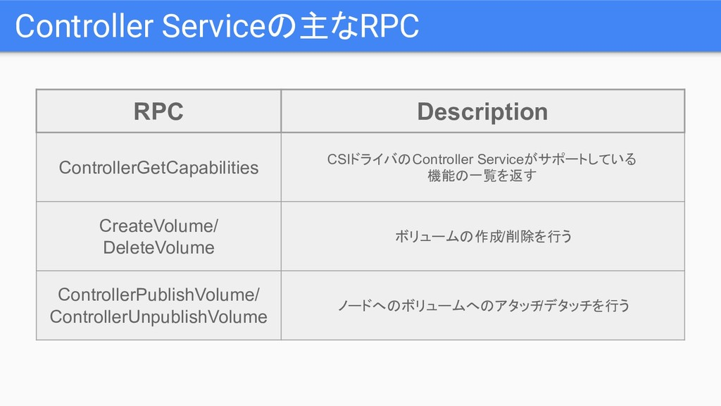 Controller Serviceの主なRPC RPC Description Contro...