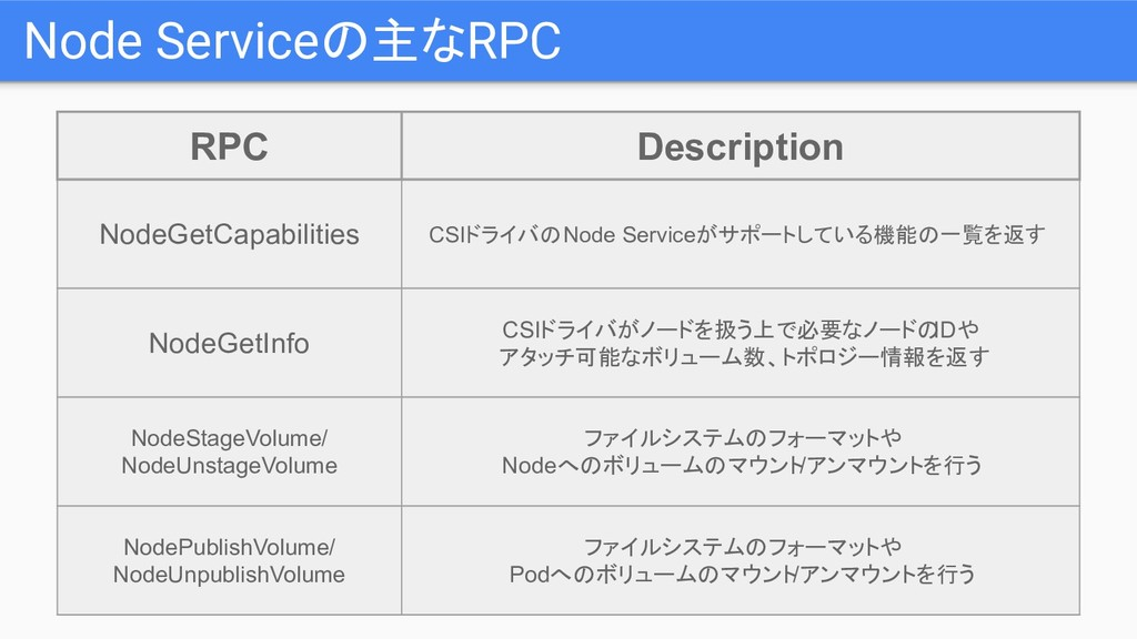Node Serviceの主なRPC RPC Description NodeGetCapab...