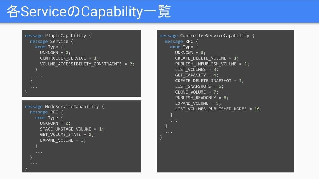 各ServiceのCapability一覧 message PluginCapability ...