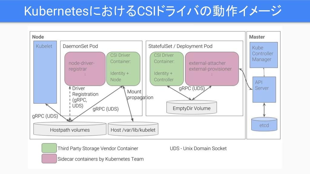 KubernetesにおけるCSIドライバの動作イメージ
