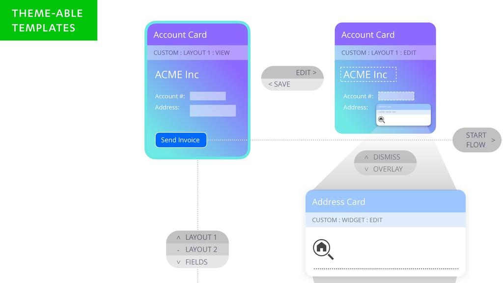 Account Card CUSTOM : LAYOUT 1 : EDIT Account C...