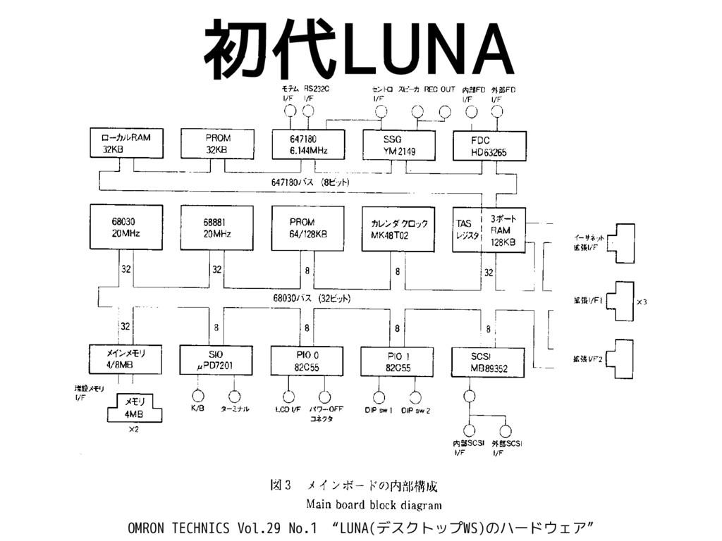 """初代LUNA OMRON TECHNICS Vol.29 No.1 """"LUNA(デスクトップW..."""