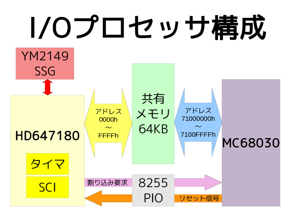 リセット信号 割り込み要求 I/Oプロセッサ構成 MC68030 8255 PIO HD647...