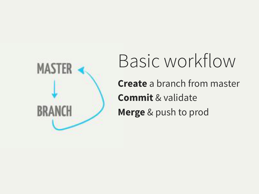 Basic workflow Create a branch from master Comm...
