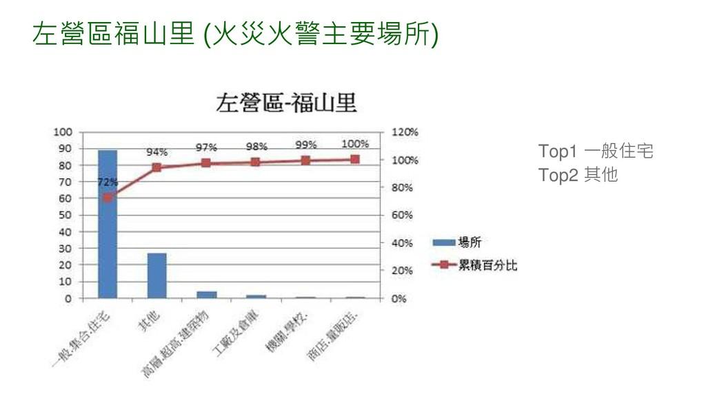 左營區福山里 (火災火警主要場所) Top1 一般住宅 Top2 其他