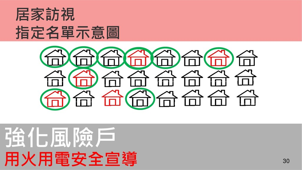 居家訪視 指定名單示意圖 強化風險戶 用火用電安全宣導 30