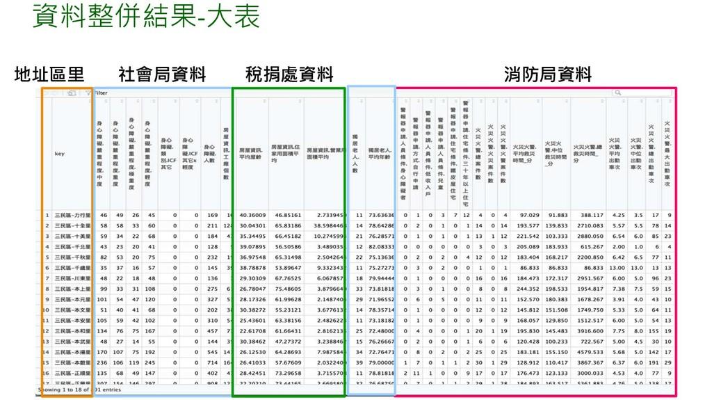 資料整併結果-大表 地址區里 社會局資料 稅捐處資料 消防局資料
