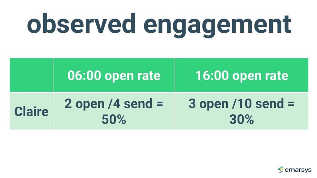 observed engagement 06:00 open rate 16:00 open ...