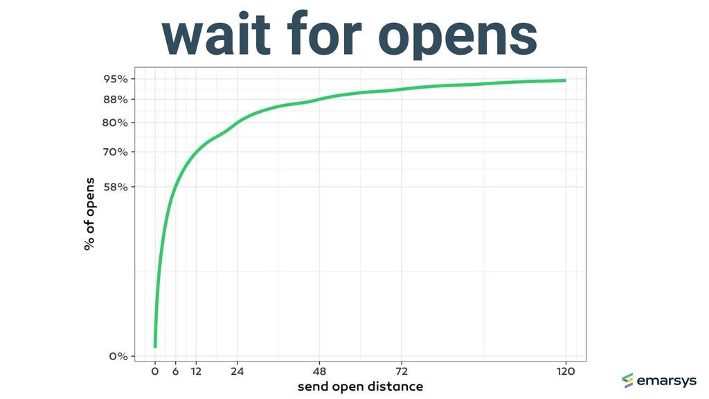 wait for opens
