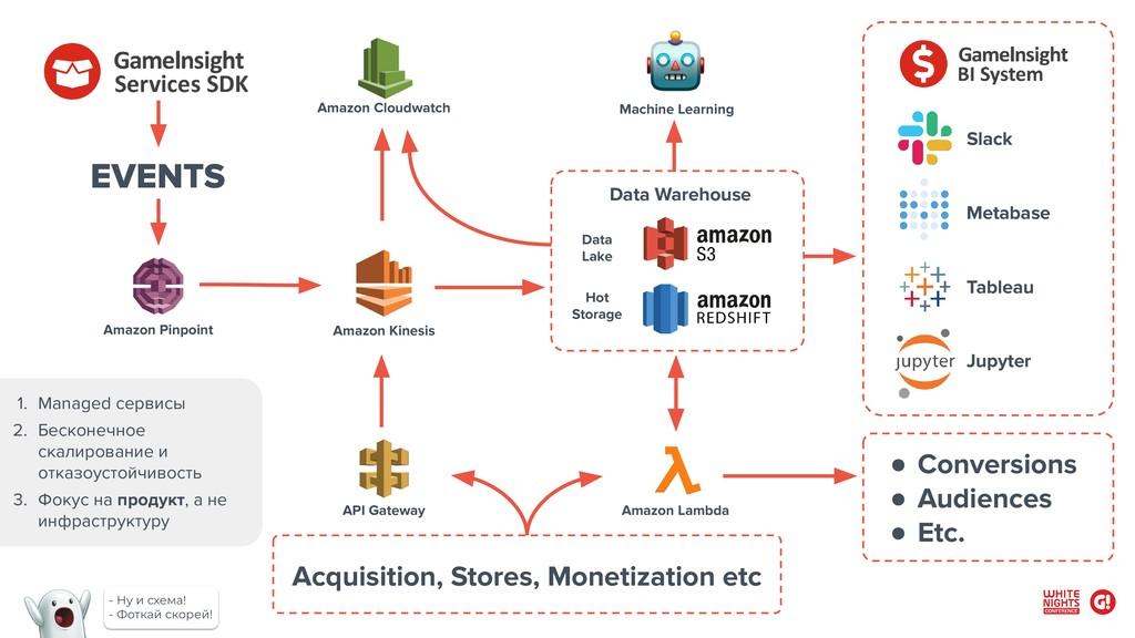 Acquisition, Stores, Monetization etc Amazon Pi...