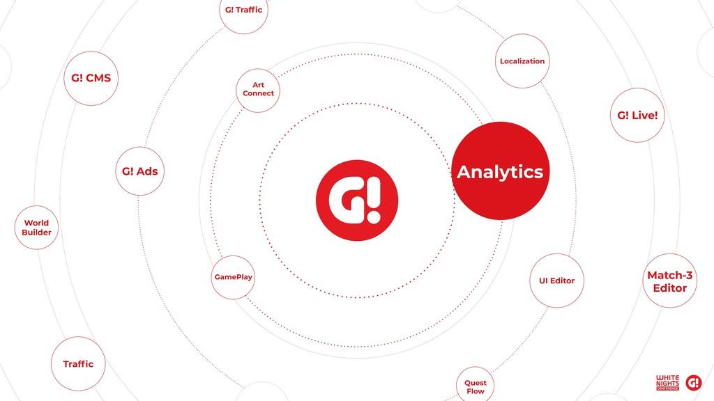 Analytics UI Editor Art Connect G! Traffic G! Ad...