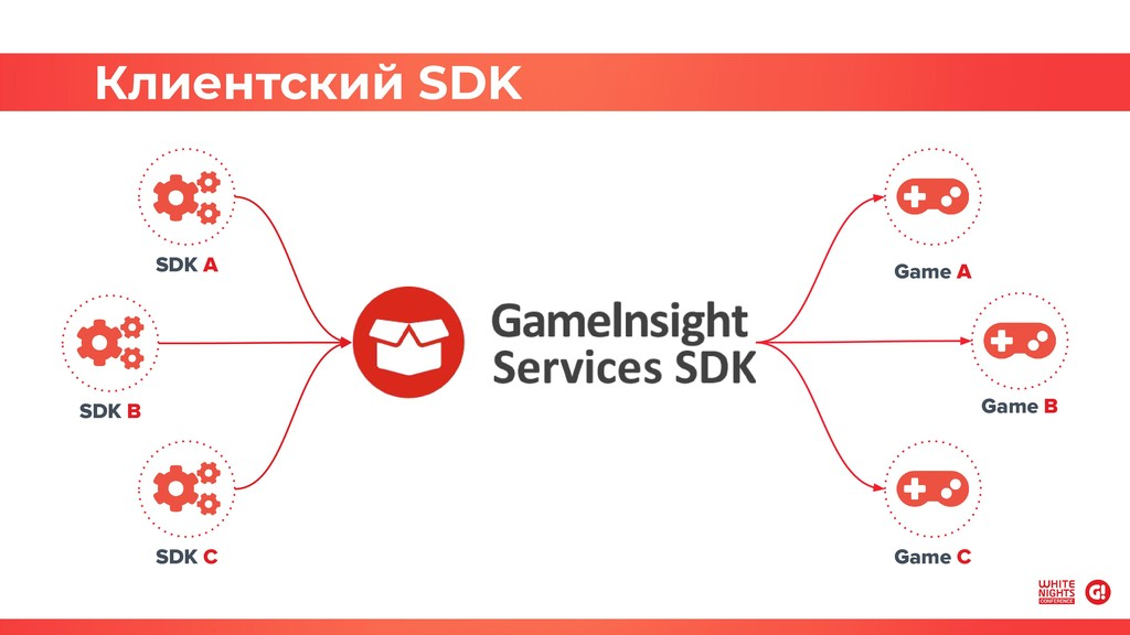 Клиентский SDK SDK A SDK B SDK C Game A Game B ...