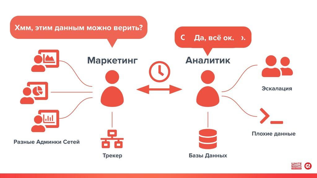 Разные Админки Сетей Трекер Маркетинг Аналитик ...