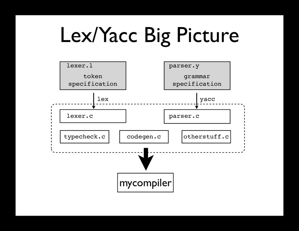 Lex/Yacc Big Picture token specification gramma...