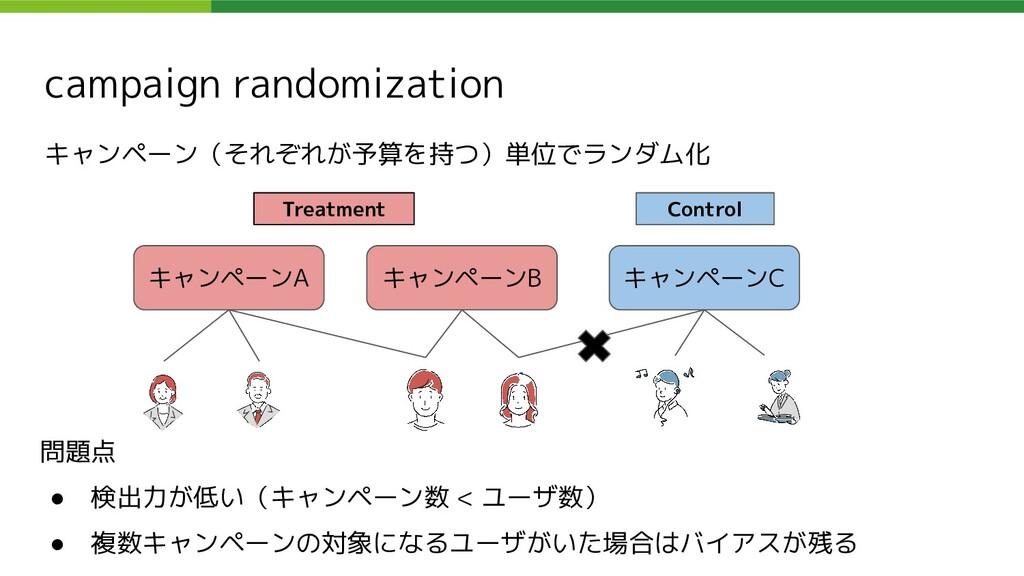 campaign randomization キャンペーン(それぞれが予算を持つ)単位でランダ...