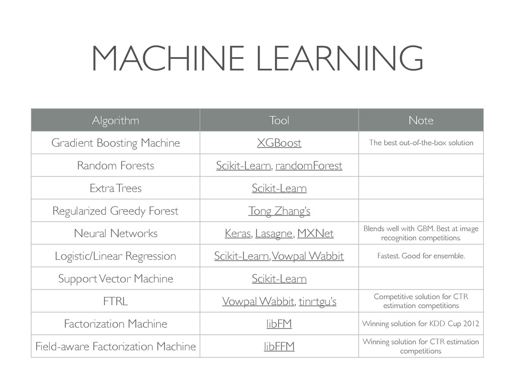 MACHINE LEARNING Algorithm Tool Note Gradient B...