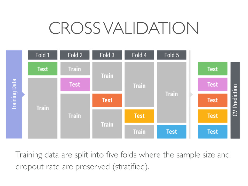 CROSS VALIDATION Training data are split into fi...
