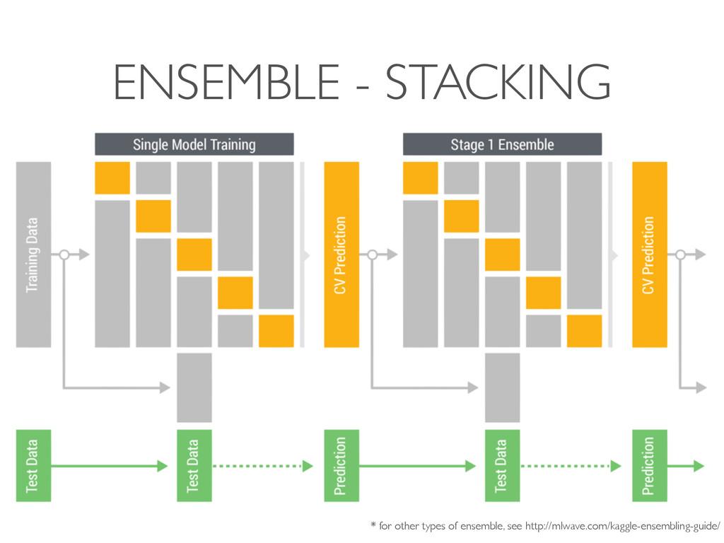 ENSEMBLE - STACKING * for other types of ensemb...