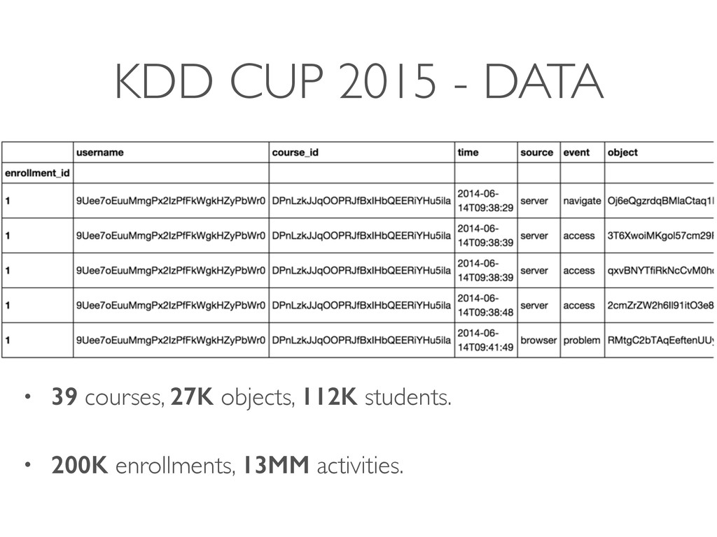 KDD CUP 2015 - DATA • 39 courses, 27K objects, ...
