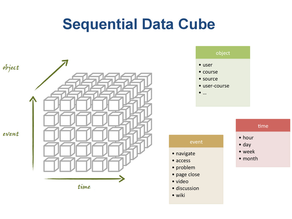 Sequential Data Cube !me$ • hour$ • day$ • week...