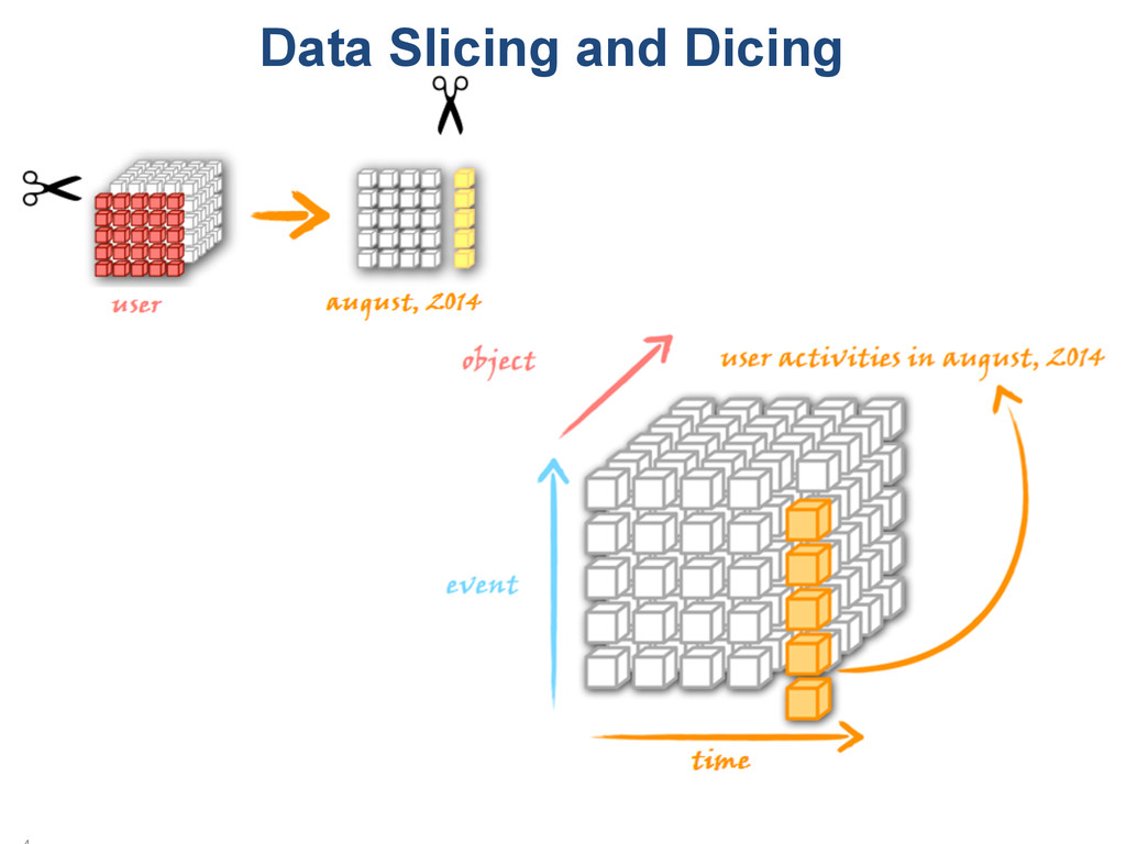 Data Slicing and Dicing