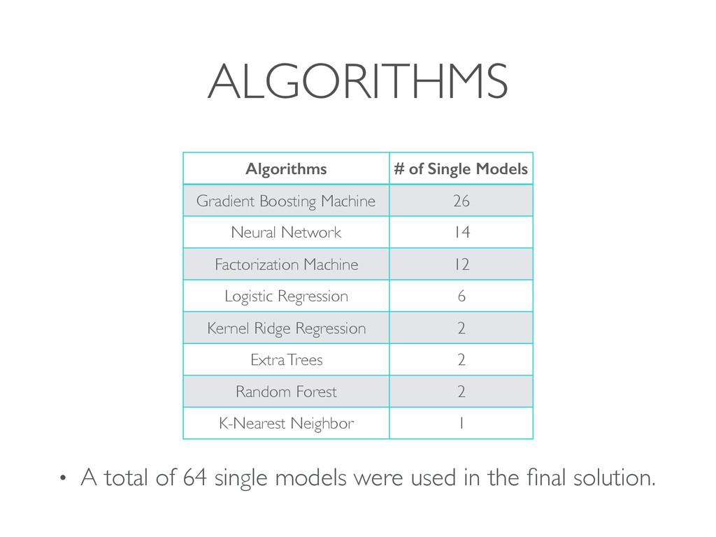 ALGORITHMS Algorithms # of Single Models Gradie...