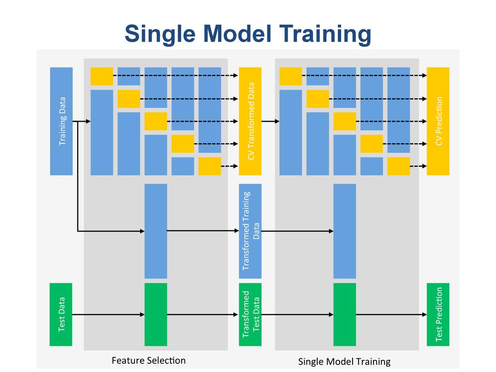 Single Model Training Training'Data' CV'Transfo...
